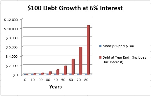 Rule of 72 - Diagram - Example with a $100 loan at a 6% compound interest and how the debt doubles every 12 years